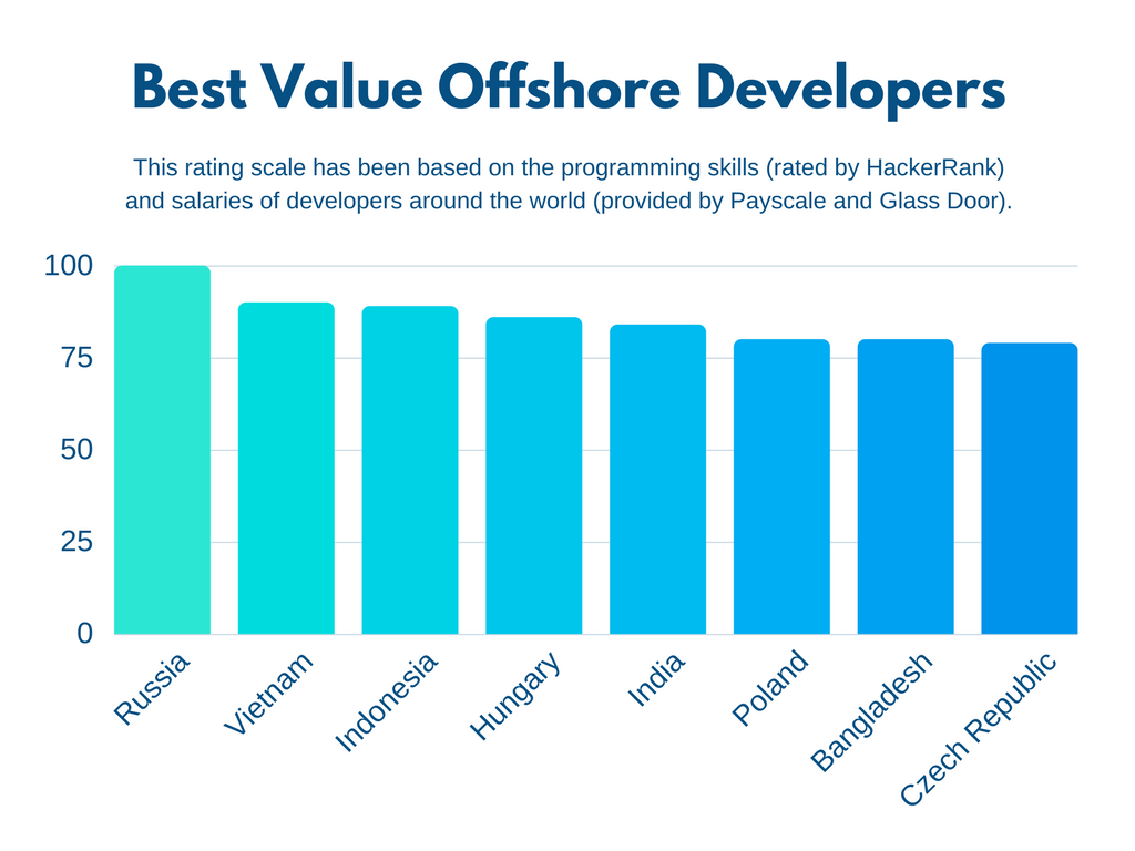Rating of Developer Value in Offshore Countries by Metasource