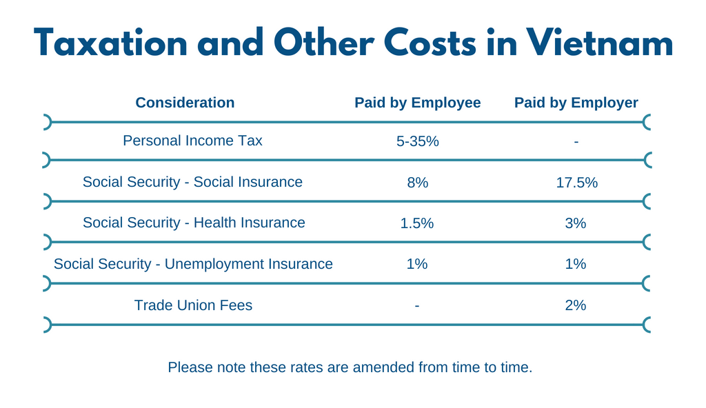 Payroll Taxation Vietnam 2018