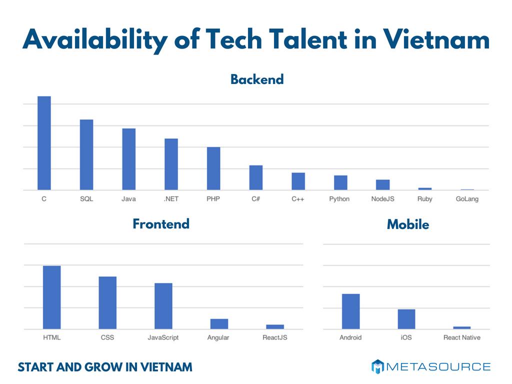 Recruit Vietnam Software Developer Availability