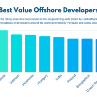 The Best Country for Offshore Software Developers