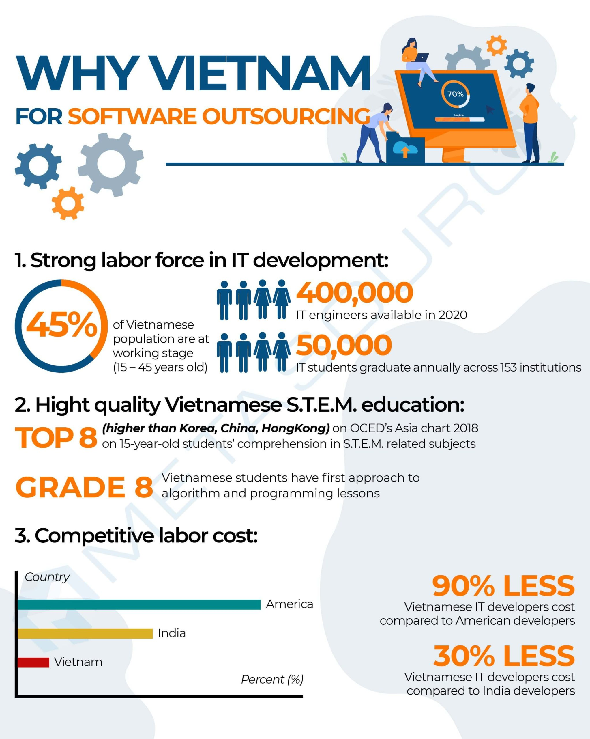 Why Vietnamese talents for your chosen programming languages