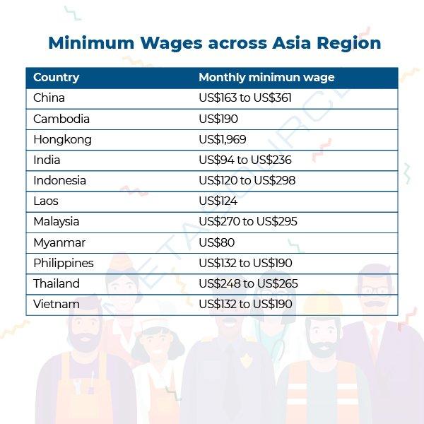 Minimum Wages Asia Region