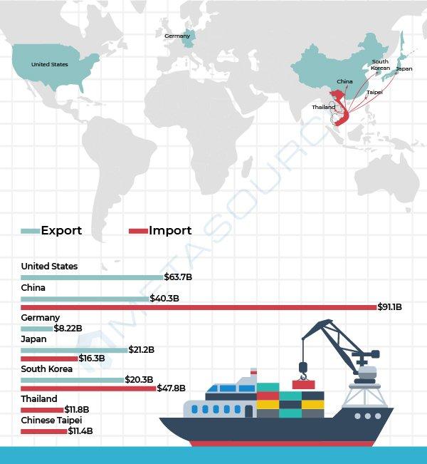 Import_Export in Vietnam